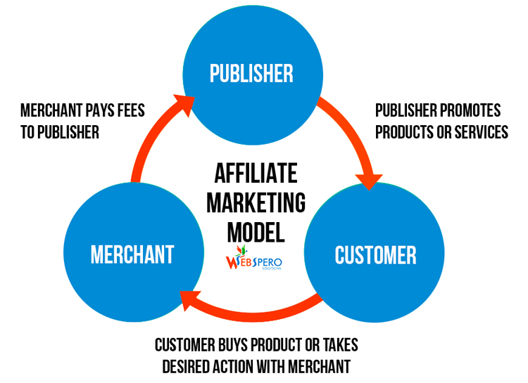 affiliate-marketing-parts