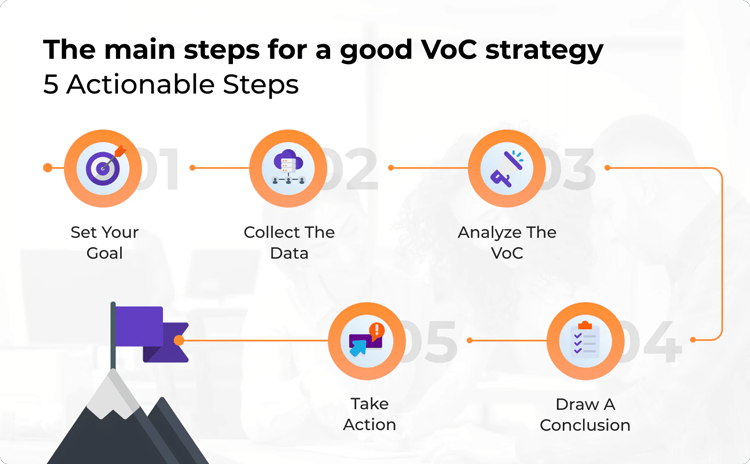 customer-voiice-strategy