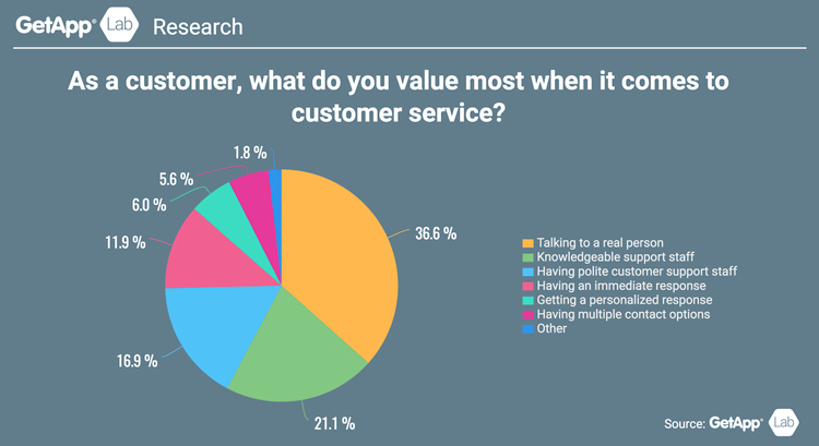 customer-experience-omnichannel-support